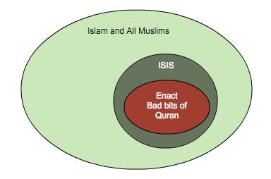 IslamMuslimsISIS