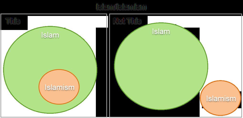 Islam-Islamism-Venn