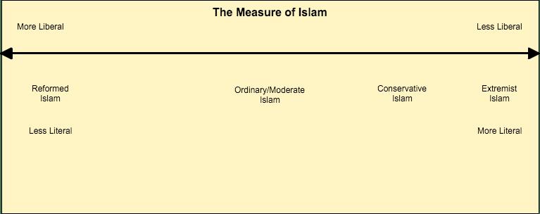 TheMeasureOfIslam