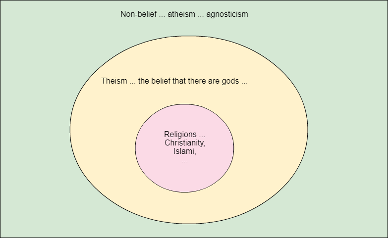 Atheism-Theism-Religion
