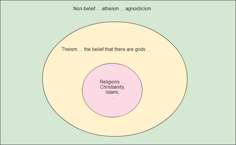 Atheism-Theism-Religion